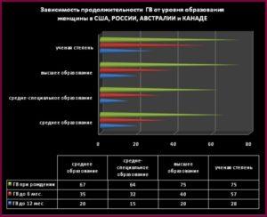 Статистика грудного вскармливания